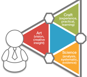 Craft, Art and Science