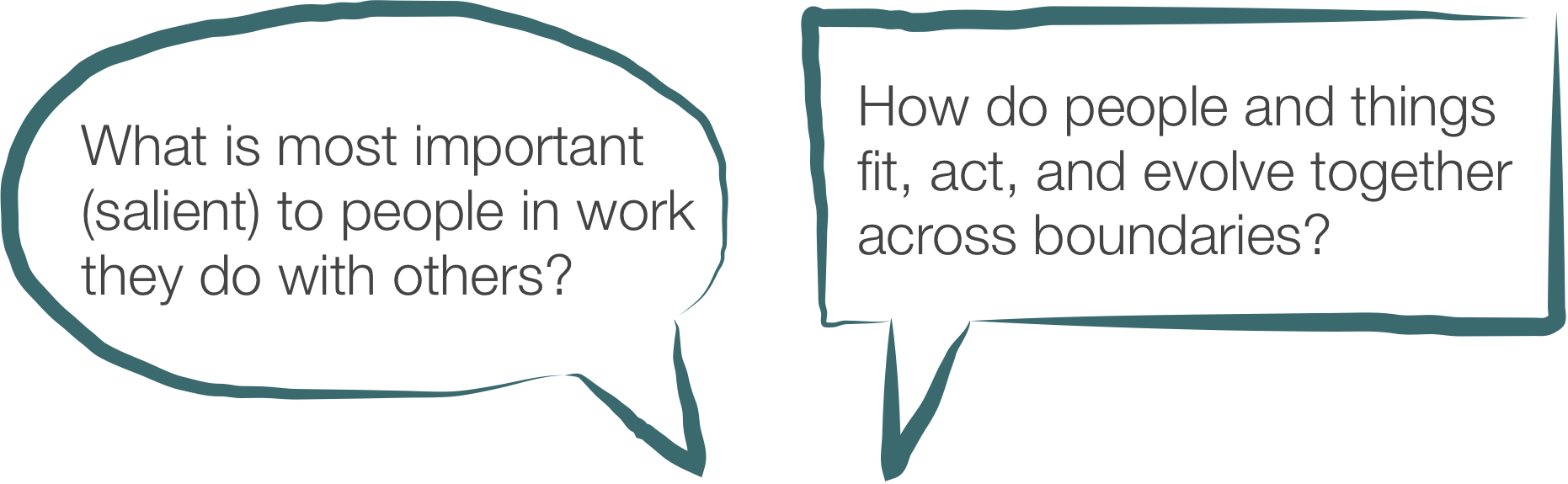 Interweaving's two key questions.